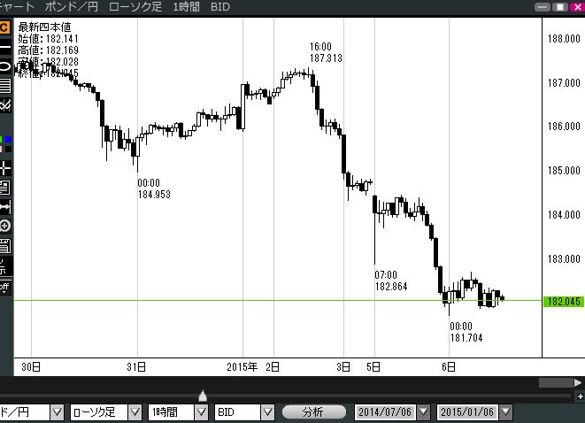 2015年年末年始ポンド円チャート
